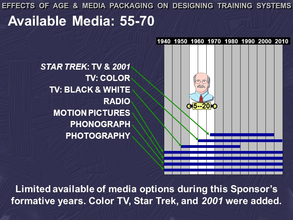 19401950196019701980199020002010 Available Media: 55-70 5--20 STAR TREK: TV & 2001 TV: COLOR TV: BLACK & WHITE RADIO PHOTOGRAPHY PHONOGRAPH MOTION PICTURES Limited available of media options during this Sponsors formative years.