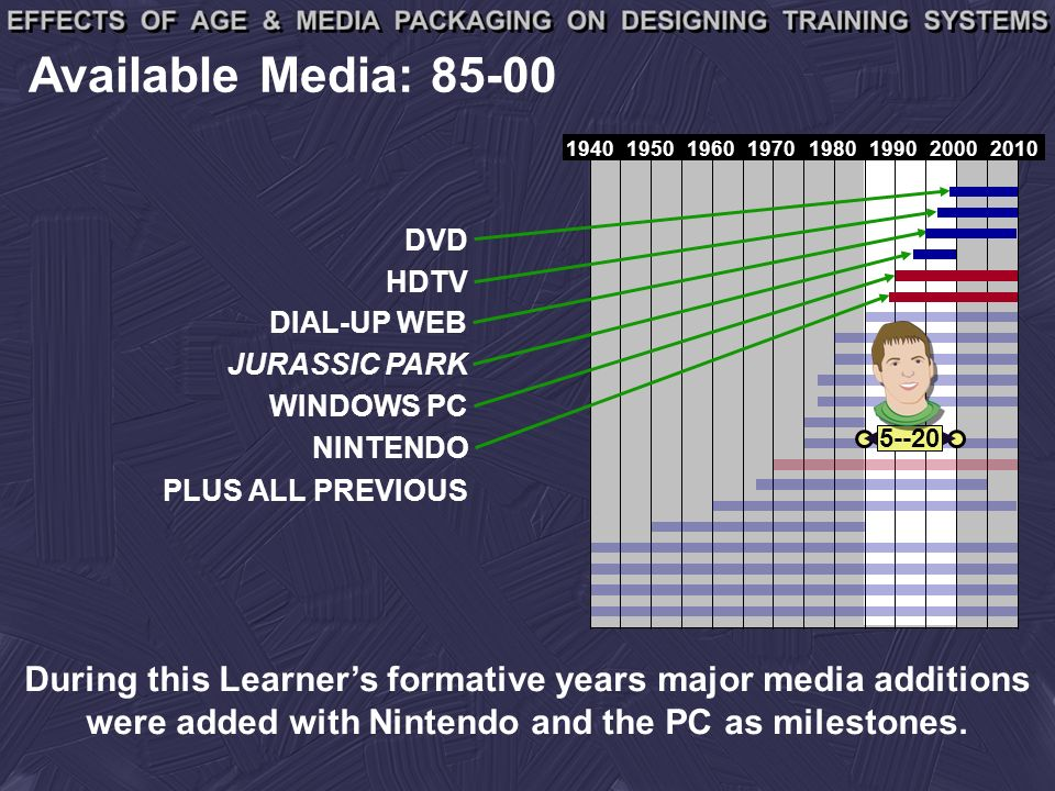 19401950196019701980199020002010 Available Media: 85-00 DVD HDTV DIAL-UP WEB JURASSIC PARK WINDOWS PC NINTENDO 5--20 PLUS ALL PREVIOUS During this Learners formative years major media additions were added with Nintendo and the PC as milestones.