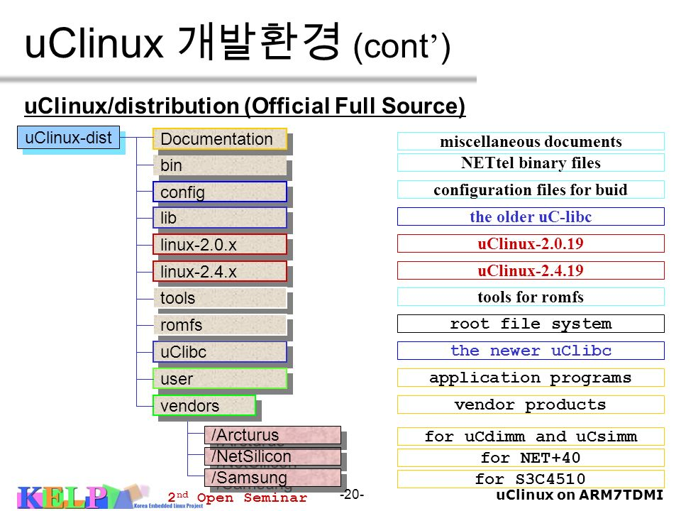 uClinux on ARM7TDMI 2 nd Open Seminar -20- uClinux (cont ) uClinux/distribution (Official Full Source) uClinux-dist /NetSilicon /Samsung /Arcturus too