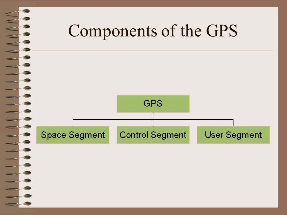 Components of the GPS