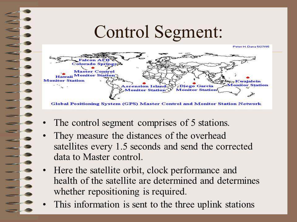 Control Segment: The control segment comprises of 5 stations.