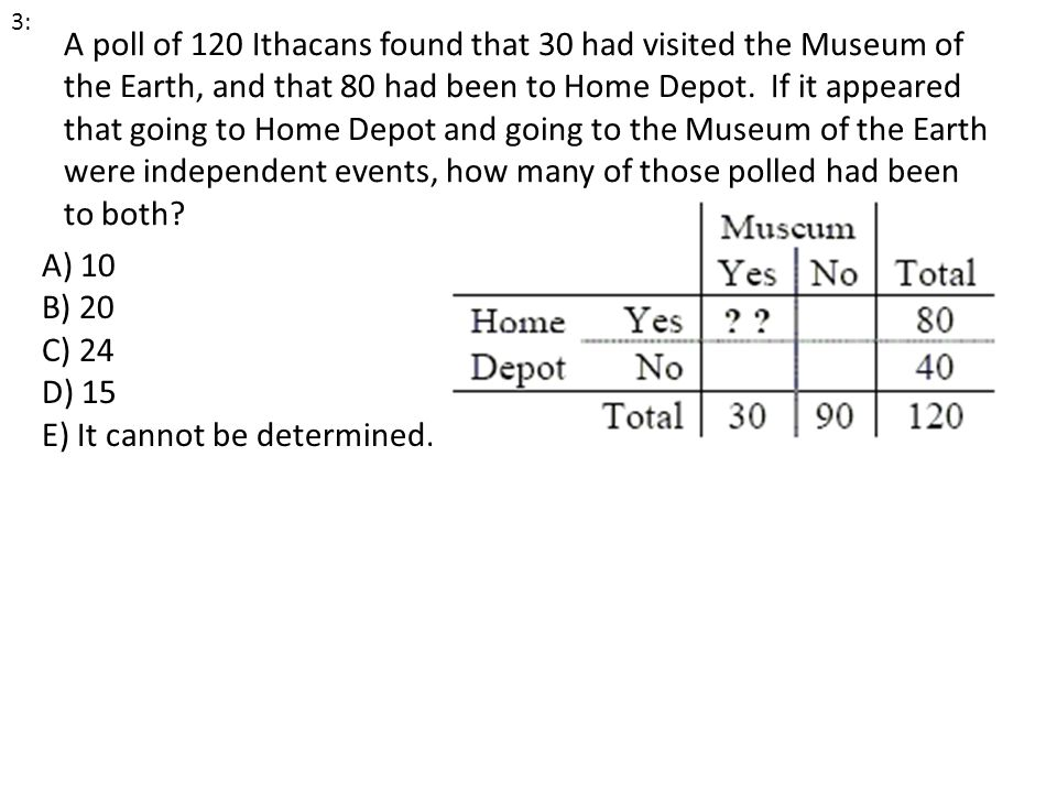 A poll of 120 Ithacans found that 30 had visited the Museum of the Earth, and that 80 had been to Home Depot. If it appeared that going to Home Depot