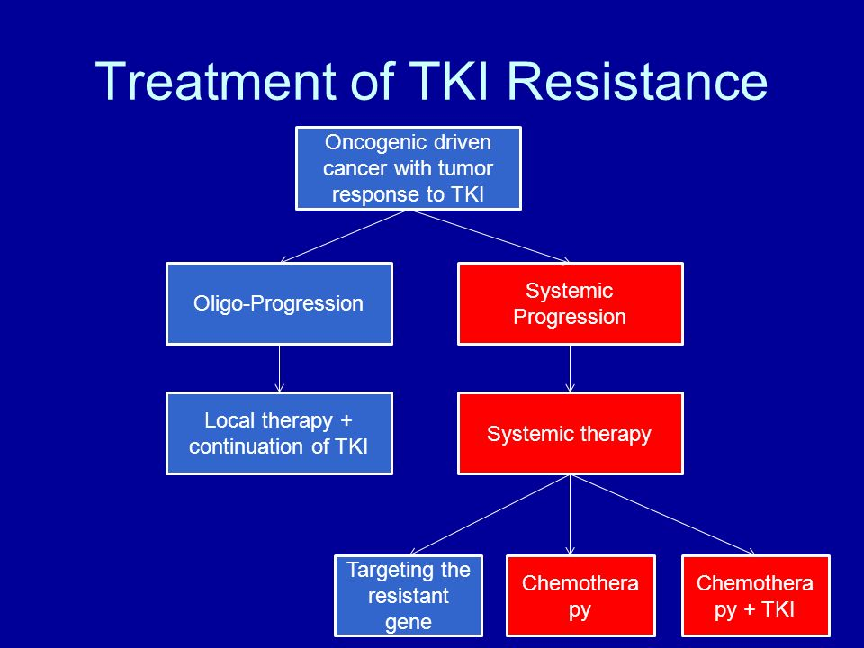 Treatment of TKI Resistance Oncogenic driven cancer with tumor response to TKI Oligo-Progression Systemic Progression Local therapy + continuation of