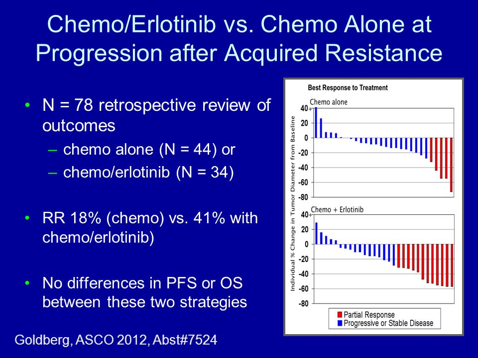 Chemo/Erlotinib vs. Chemo Alone at Progression after Acquired Resistance N = 78 retrospective review of outcomes –chemo alone (N = 44) or –chemo/erlot