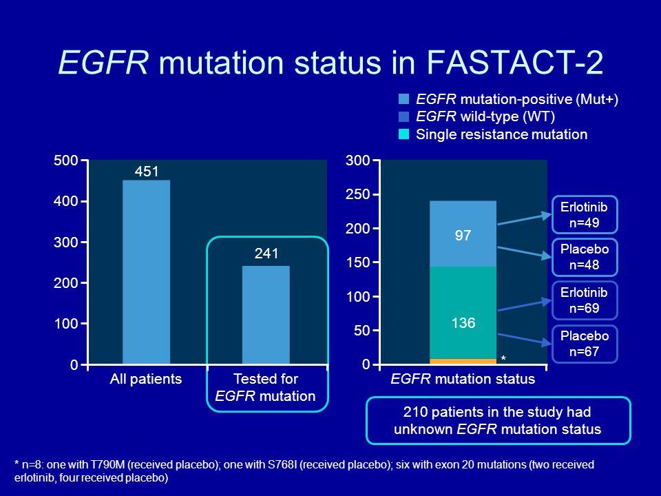 EGFR mutation status in FASTACT-2 97 210 patients in the study had unknown EGFR mutation status 136 Erlotinib n=49 Placebo n=48 Erlotinib n=69 Placebo