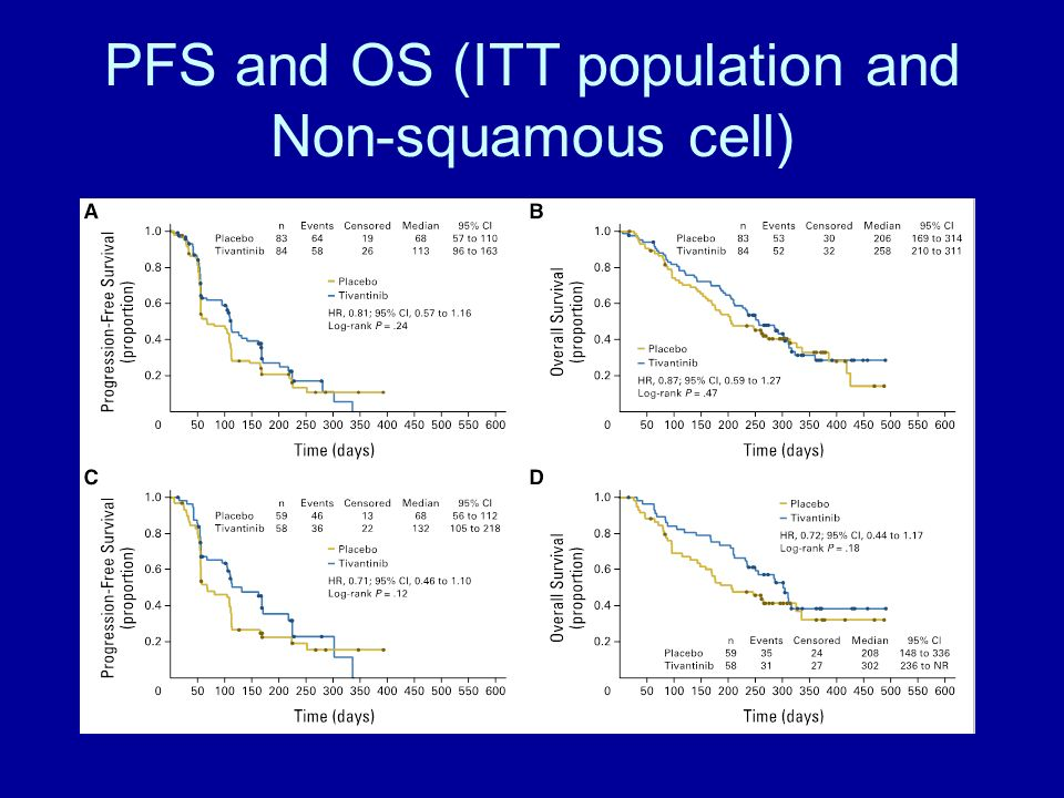 PFS and OS (ITT population and Non-squamous cell)