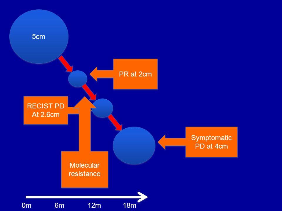 5cm PR at 2cm RECIST PD At 2.6cm RECIST PD At 2.6cm Symptomatic PD at 4cm Molecular resistance Molecular resistance 6m0m12m18m