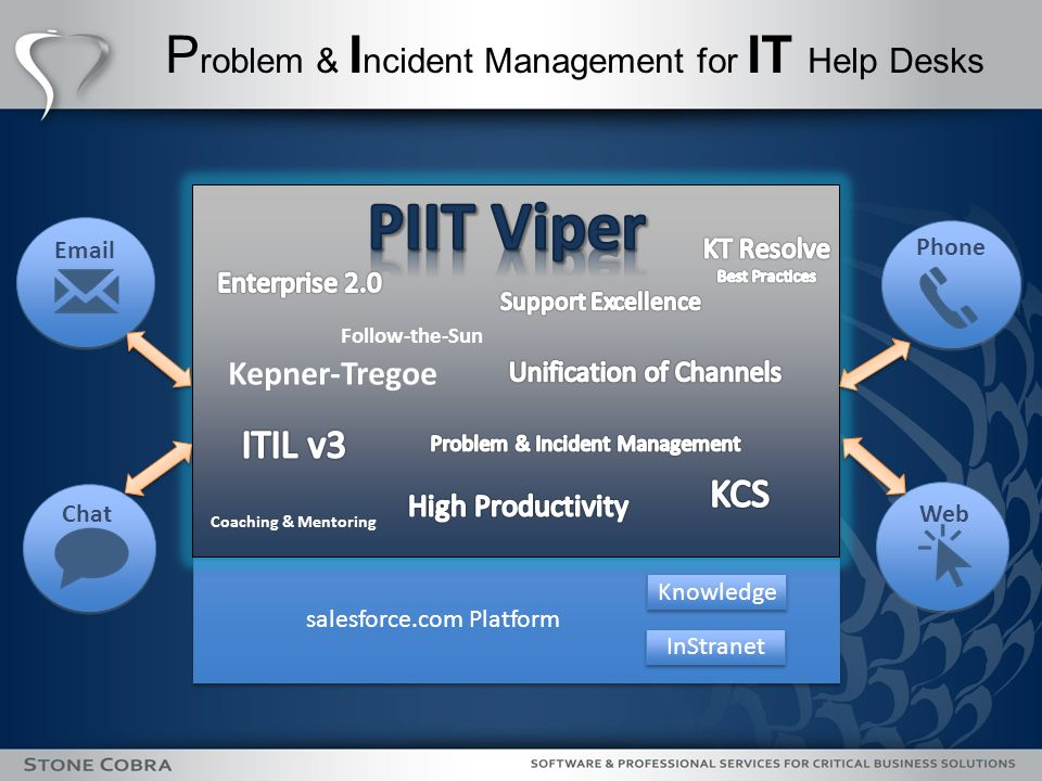 P roblem & I ncident Management for IT Help Desks Knowledge InStranet salesforce.com Platform Coaching & Mentoring Follow-the-Sun Kepner-Tregoe Chat Email Phone Web