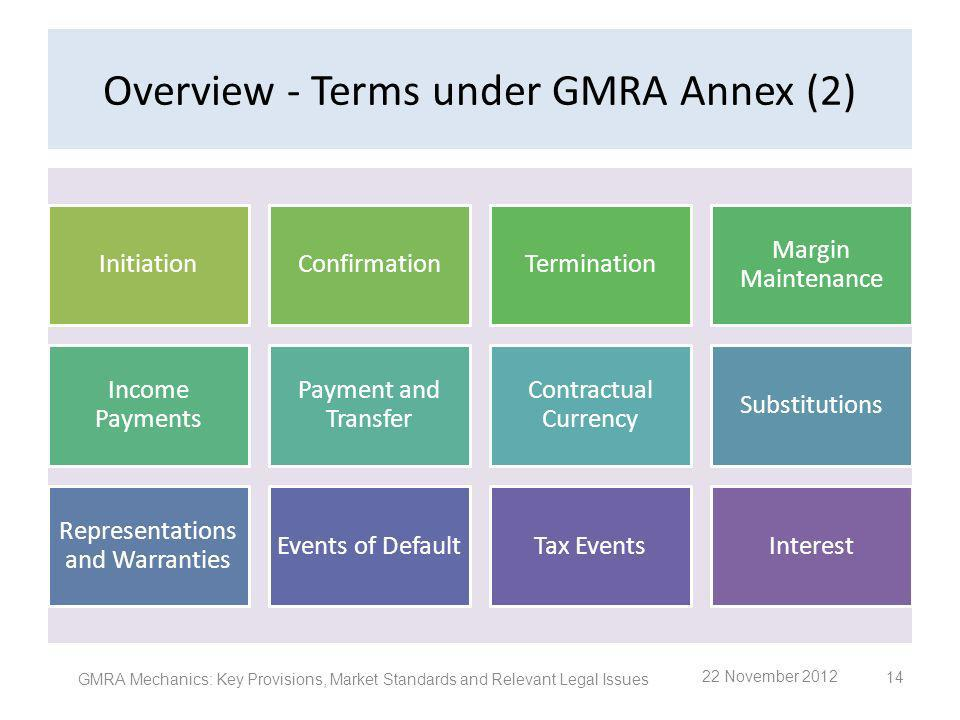 Overview - Terms under GMRA Annex (2) InitiationConfirmationTermination Margin Maintenance Income Payments Payment and Transfer Contractual Currency S