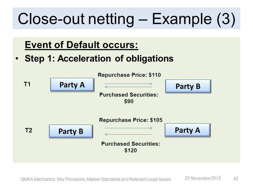 Close-out netting – Example (3) Event of Default occurs: Step 1: Acceleration of obligations GMRA Mechanics: Key Provisions, Market Standards and Rele