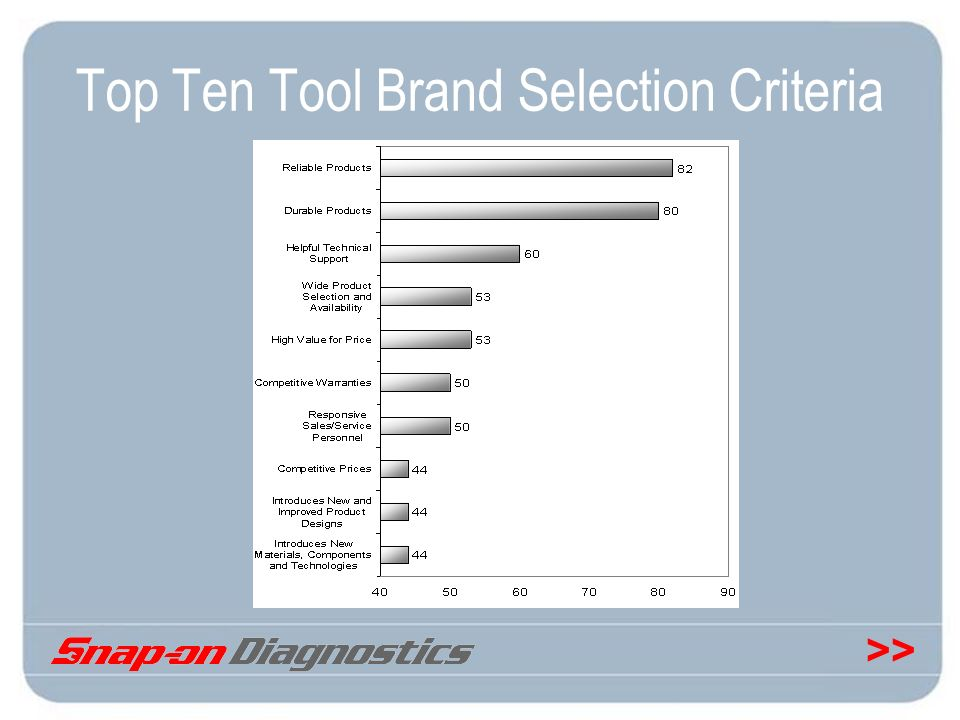 >> Top Ten Tool Brand Selection Criteria