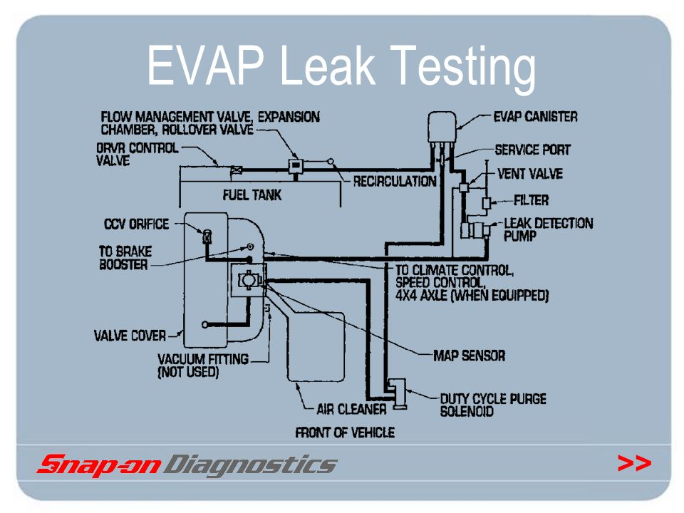 >> EVAP Leak Testing