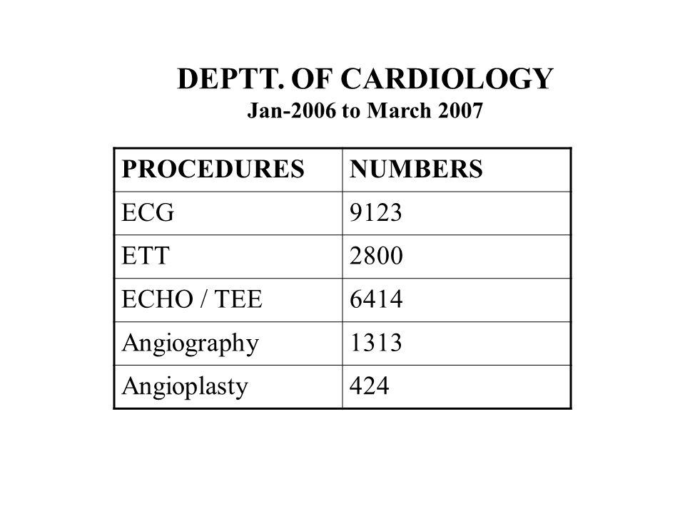 DEPTT. OF CARDIOLOGY Jan-2006 to March 2007 PROCEDURESNUMBERS ECG9123 ETT2800 ECHO / TEE6414 Angiography1313 Angioplasty424