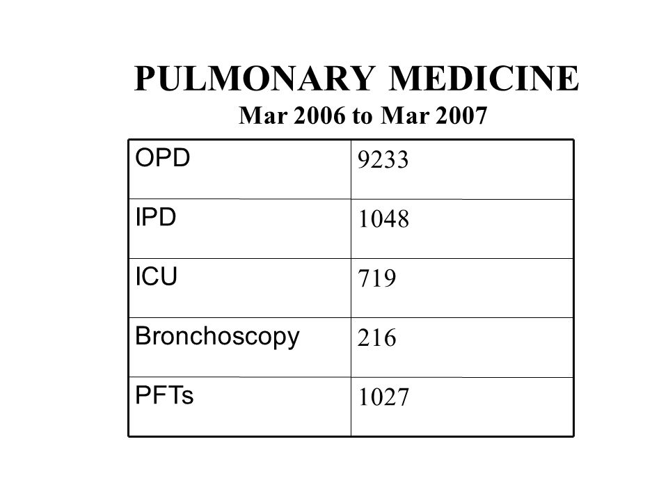 PULMONARY MEDICINE Mar 2006 to Mar 2007 1027 PFTs 216 Bronchoscopy 719 ICU 1048 IPD 9233 OPD