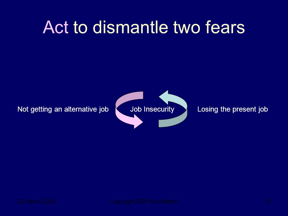 22 March 2005Copyright 2005 Atul Mathur12 Act to dismantle two fears Losing the present jobNot getting an alternative jobJob Insecurity