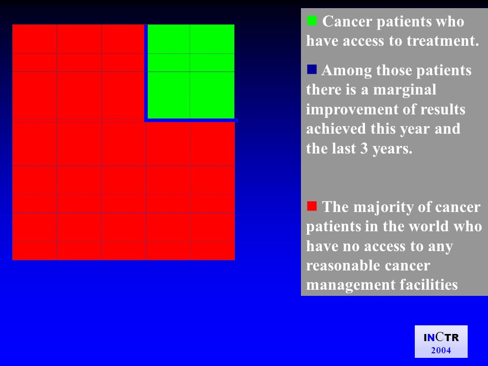 IN C TR 2004 1960 1970 1980 1990 2000- Average cost of treatment per patient to obtain these results Improvement in results of cancer treatment in developed rich countries.