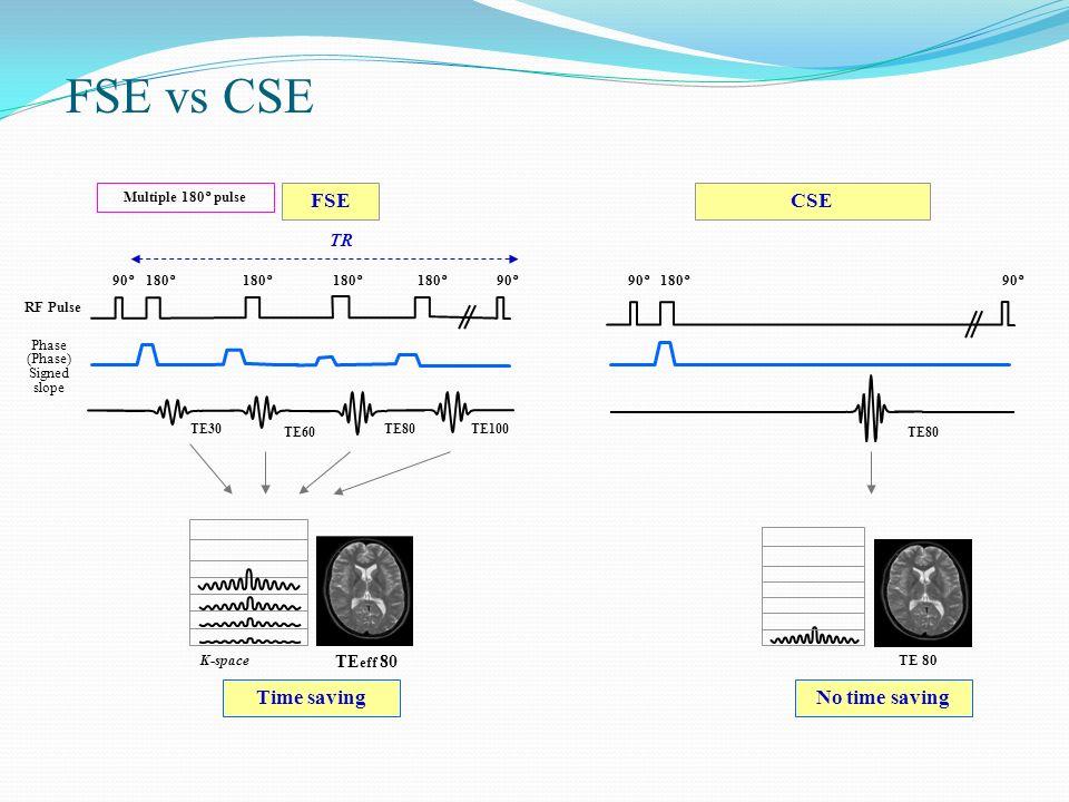 FSE vs CSE 90°180°90° TE80 90°180° 90° TE30 TE60 TE80TE100 CSEFSE TR Phase (Phase) Signed slope RF Pulse Multiple 180° pulse TE 80 Time saving K-space