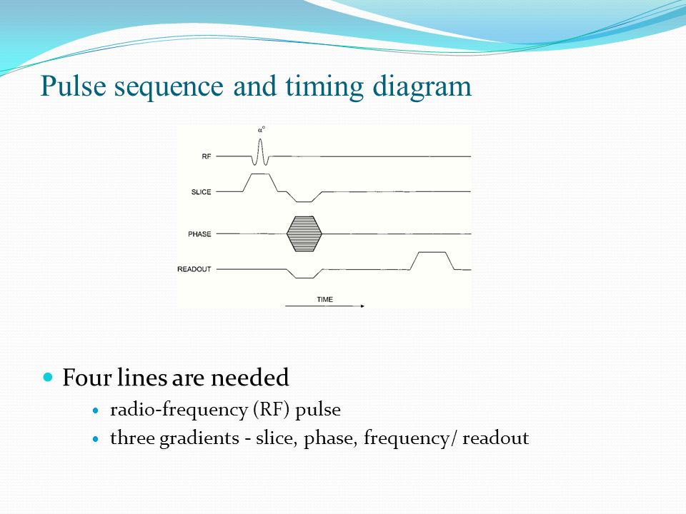 Pulse sequence and timing diagram Four lines are needed radio-frequency (RF) pulse three gradients - slice, phase, frequency/ readout