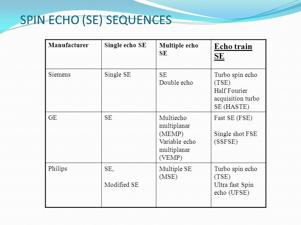 SPIN ECHO (SE) SEQUENCES ManufacturerSingle echo SEMultiple echo SE Echo train SE SiemensSingle SESE Double echo Turbo spin echo (TSE) Half Fourier ac