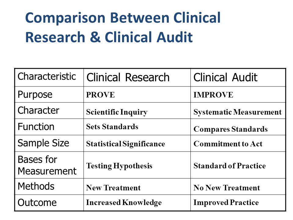 Comparison Between Clinical Research & Clinical Audit Characteristic Clinical ResearchClinical Audit Purpose Character Function Sample Size Bases for