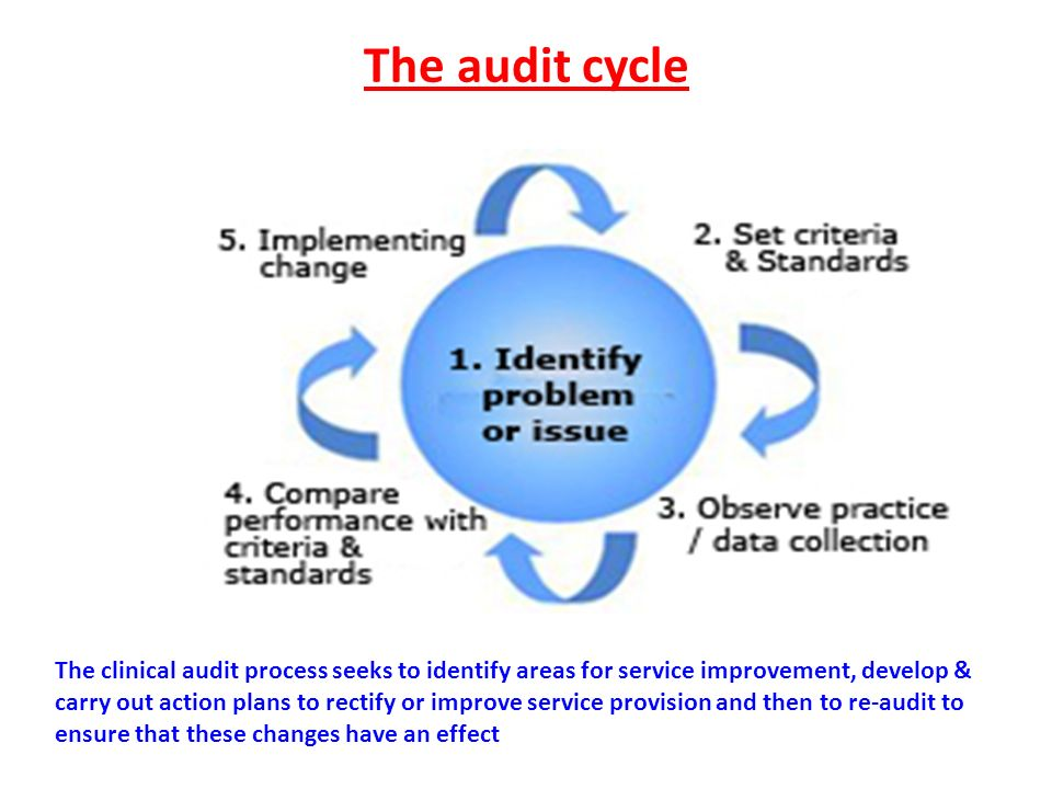 The audit cycle The clinical audit process seeks to identify areas for service improvement, develop & carry out action plans to rectify or improve ser