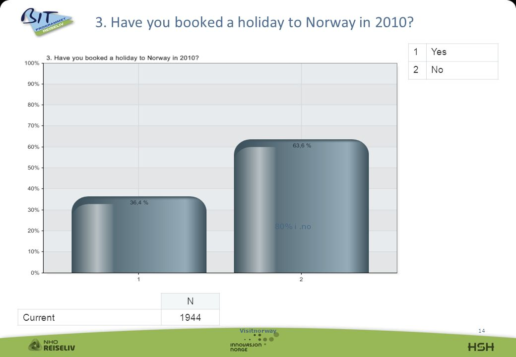 Visitnorway14 3. Have you booked a holiday to Norway in 2010 1Yes 2No N Current1944 80% i.no