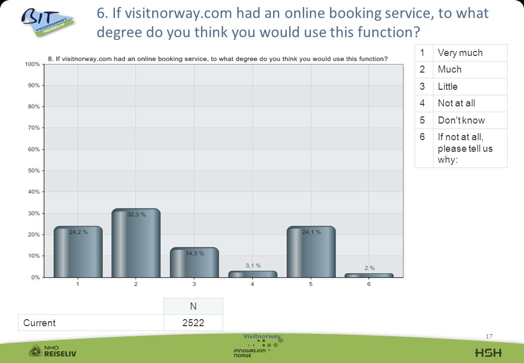 Visitnorway17 6. If visitnorway.com had an online booking service, to what degree do you think you would use this function? 1Very much 2Much 3Little 4
