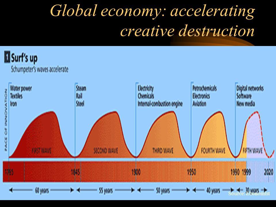 Global economy: accelerating creative destruction Source: Economist