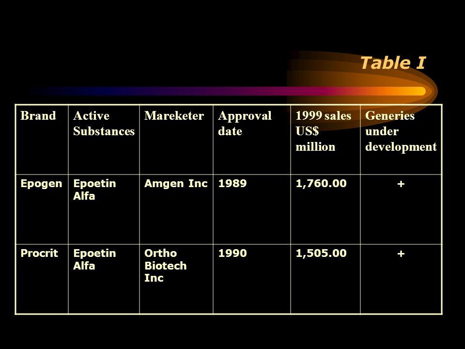 Table I BrandActive Substances MareketerApproval date 1999 sales US$ million Generies under development EpogenEpoetin Alfa Amgen Inc19891,760.00+ Proc