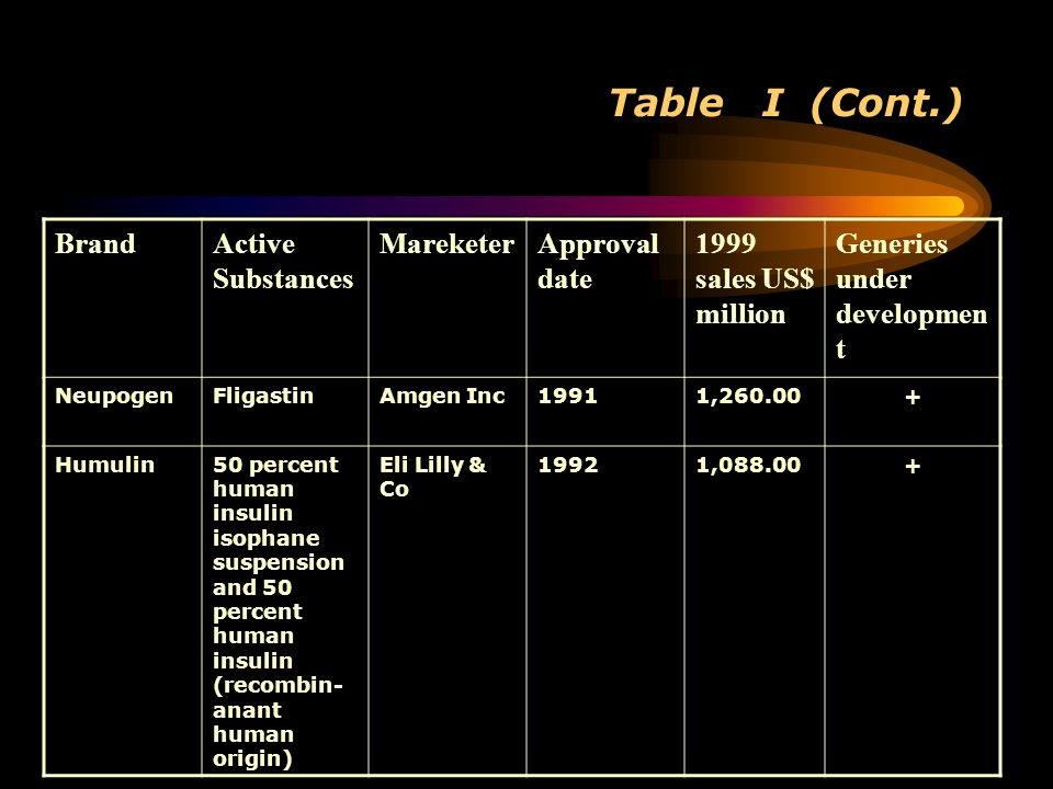 Table I (Cont.) BrandActive Substances MareketerApproval date 1999 sales US$ million Generies under developmen t NeupogenFligastinAmgen Inc19911,260.0