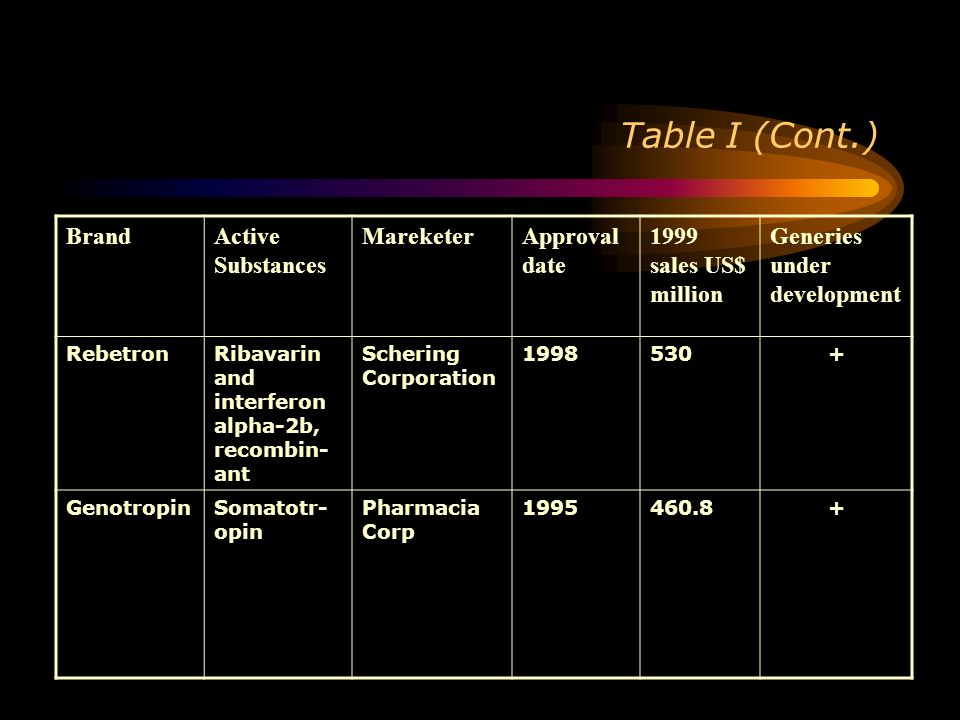 Table I (Cont.) BrandActive Substances MareketerApproval date 1999 sales US$ million Generies under development RebetronRibavarin and interferon alpha