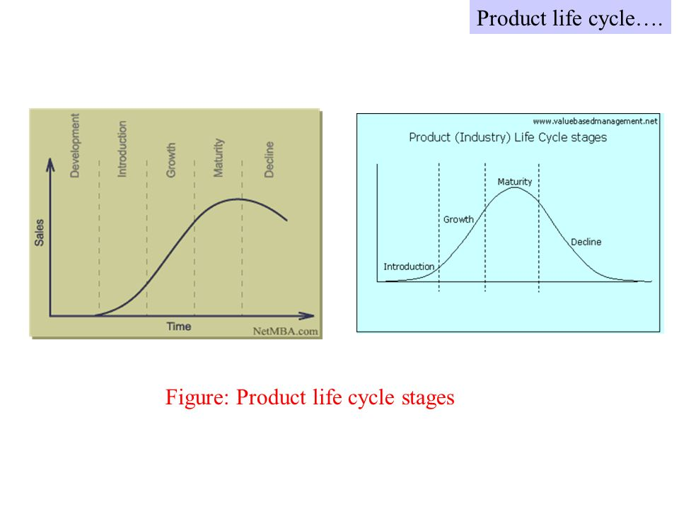 Figure: Product life cycle stages Product life cycle….