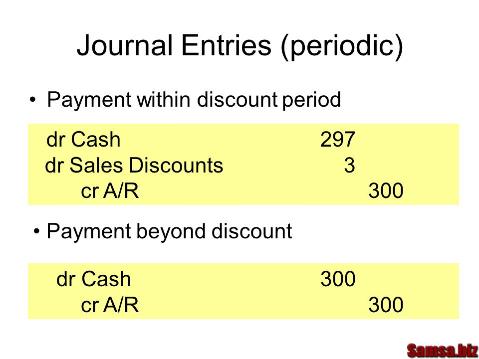 Journal Entries (periodic) Payment within discount period dr Cash 297 dr Sales Discounts 3 cr A/R300 Payment beyond discount dr Cash300 cr A/R300