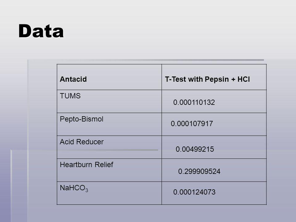 Data AntacidT-Test with Pepsin + HCl TUMS Pepto-Bismol Acid Reducer Heartburn Relief NaHCO 3 0.000110132 0.000107917 0.00499215 0.299909524 0.00012407