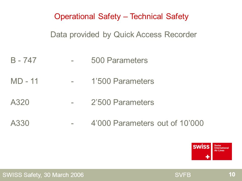 10 SWISS Safety, 30 March 2006 SVFB Operational Safety – Technical Safety Data provided by Quick Access Recorder B - 747-500 Parameters MD - 11-1500 Parameters A320-2500 Parameters A330-4000 Parameters out of 10000