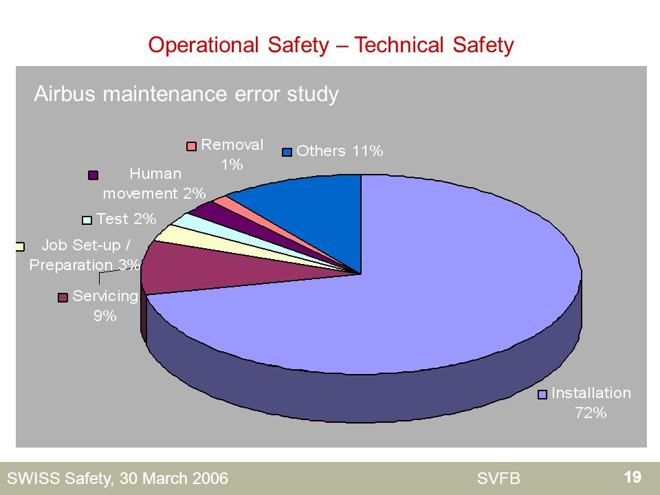 19 SWISS Safety, 30 March 2006 SVFB Operational Safety – Technical Safety Airbus maintenance error study