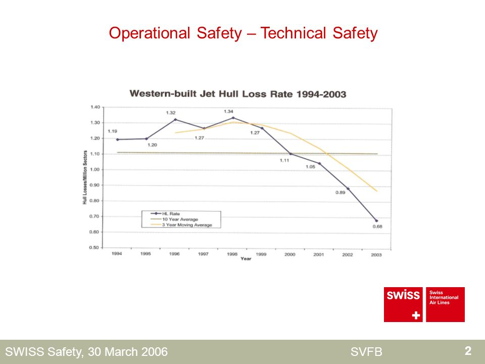 2 SWISS Safety, 30 March 2006 SVFB Operational Safety – Technical Safety
