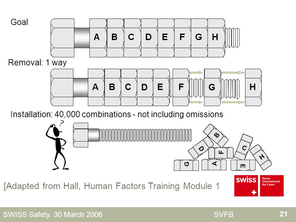 21 SWISS Safety, 30 March 2006 SVFB Goal FHABCDEG Removal: 1 way C F B E D G H A Installation: 40,000 combinations - not including omissions [Adapted from Hall, Human Factors Training Module 1