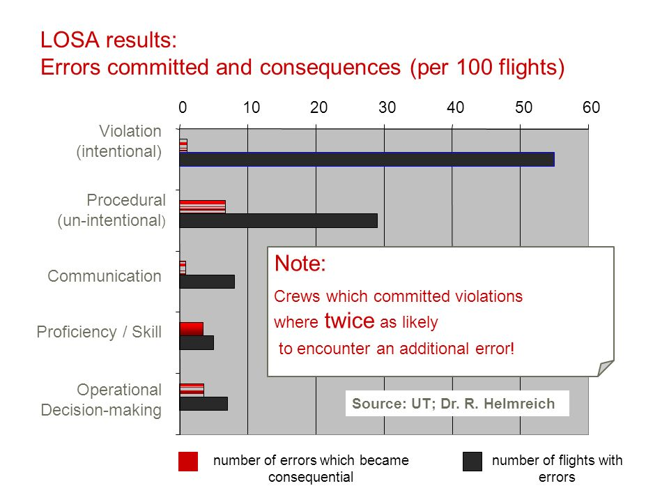 LOSA results: Errors committed and consequences (per 100 flights) 0102030405060 Violation (intentional) Procedural (un-intentional ) Communication Proficiency / Skill Operational Decision-making number of errors which became consequential number of flights with errors Source: UT; Dr.