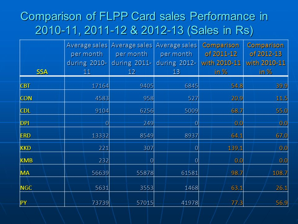 Comparison of FLPP Card sales Performance in 2010-11, 2011-12 & 2012-13 (Sales in Rs) SSA Average sales per month during 2010- 11 Average sales per mo