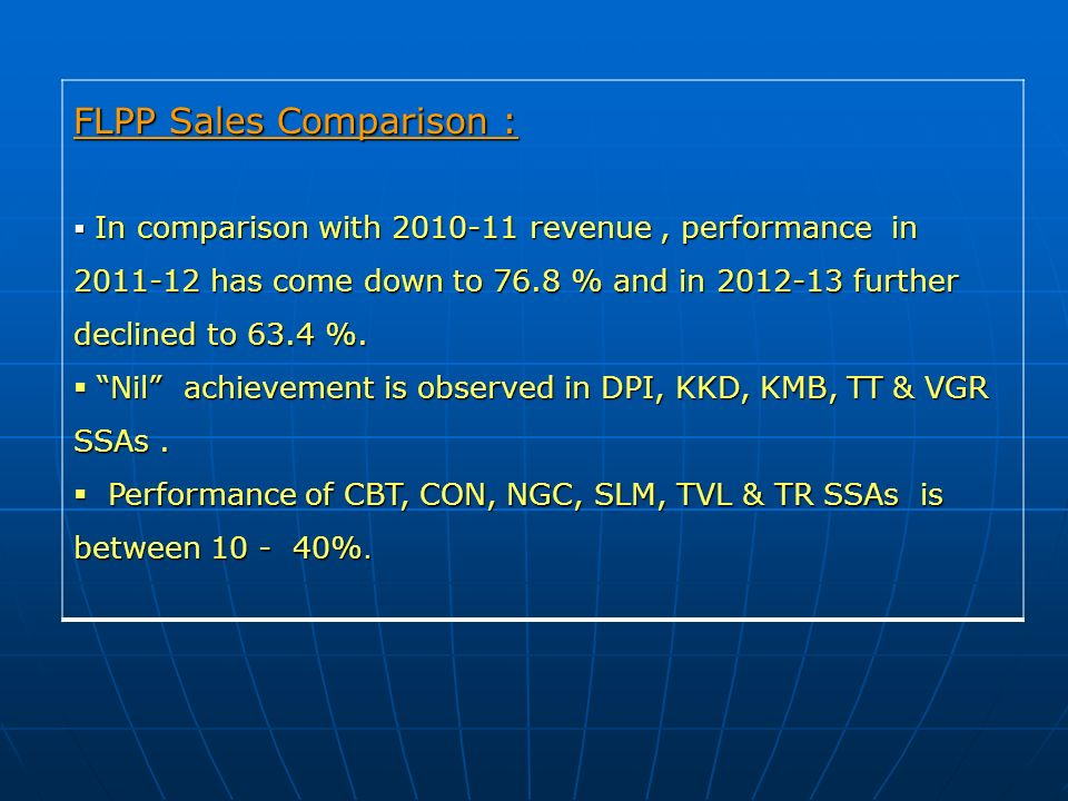 FLPP Sales Comparison : In comparison with 2010-11 revenue, performance in 2011-12 has come down to 76.8 % and in 2012-13 further declined to 63.4 %.