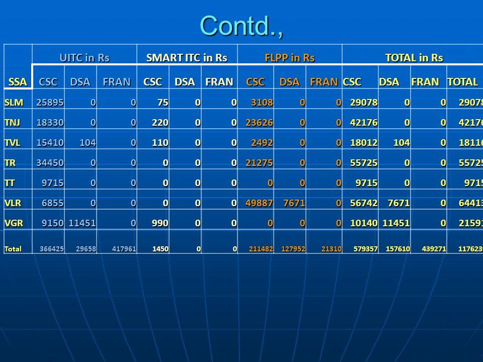 Contd., SSA UITC in Rs SMART ITC in Rs FLPP in Rs TOTAL in Rs CSCDSAFRANCSCDSAFRANCSCDSAFRANCSCDSAFRANTOTAL SLM25895007500310800290780029078 TNJ183300