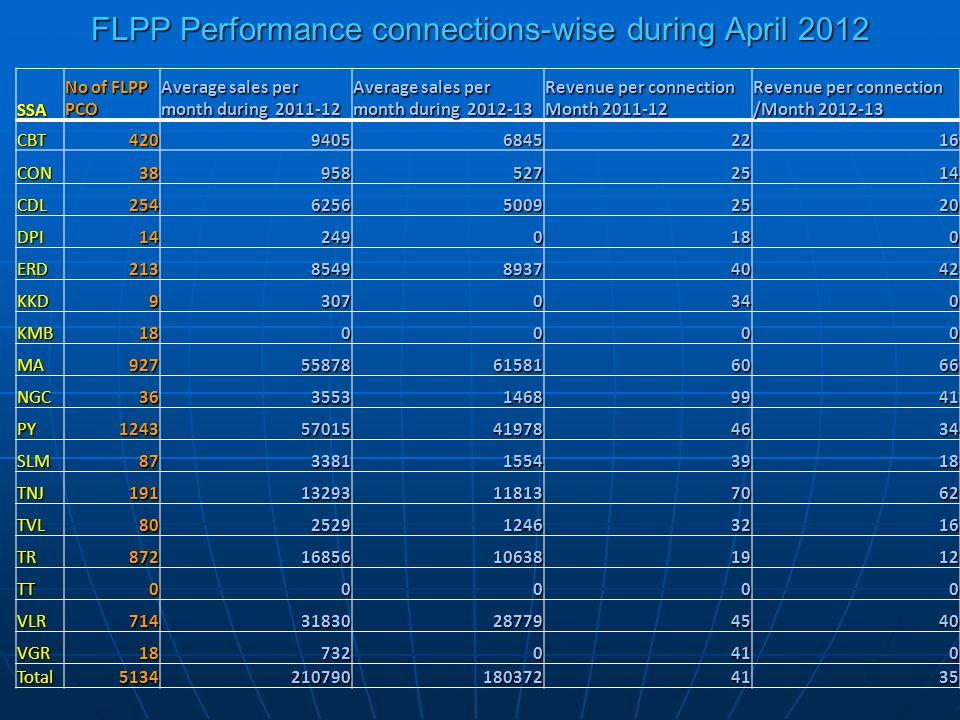 FLPP Performance connections-wise during April 2012 SSA No of FLPP PCO Average sales per month during 2011-12 Average sales per month during 2012-13 Revenue per connection Month 2011-12 Revenue per connection /Month 2012-13 CBT420940568452216 CON389585272514 CDL254625650092520 DPI142490180 ERD213854989374042 KKD93070340 KMB180000 MA92755878615816066 NGC36355314689941 PY124357015419784634 SLM87338115543918 TNJ19113293118137062 TVL80252912463216 TR87216856106381912 TT00000 VLR71431830287794540 VGR187320410 Total51342107901803724135