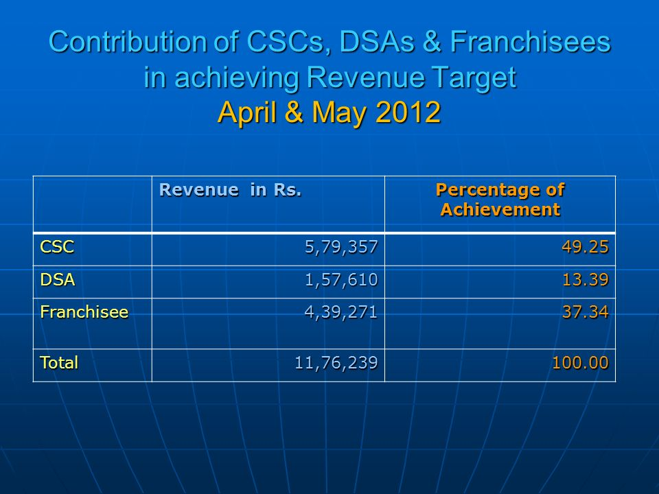 Contribution of CSCs, DSAs & Franchisees in achieving Revenue Target April & May 2012 Revenue in Rs.