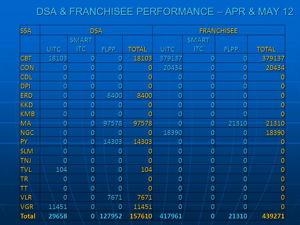 DSA & FRANCHISEE PERFORMANCE – APR & MAY 12 SSADSAFRANCHISEE UITC SMART ITC FLPPTOTALUITC FLPPTOTAL CBT18103001810337913700379137 CON0000204340020434