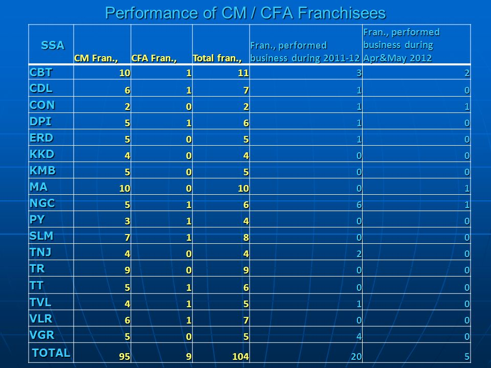 Performance of CM / CFA Franchisees SSA SSA CM Fran., CFA Fran., Total fran., Fran., performed business during 2011-12 Fran., performed business during Apr&May 2012 CBT 1011132 CDL 61710 CON 20211 DPI 51610 ERD 50510 KKD 40400 KMB 50500 MA 1001001 NGC 51661 PY 31400 SLM 71800 TNJ 40420 TR 90900 TT 51600 TVL 41510 VLR 61700 VGR 50540 TOTAL 959104205