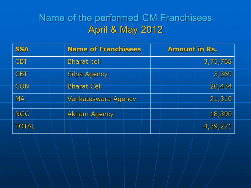 Name of the performed CM Franchisees April & May 2012 SSA Name of Franchisees Amount in Rs.