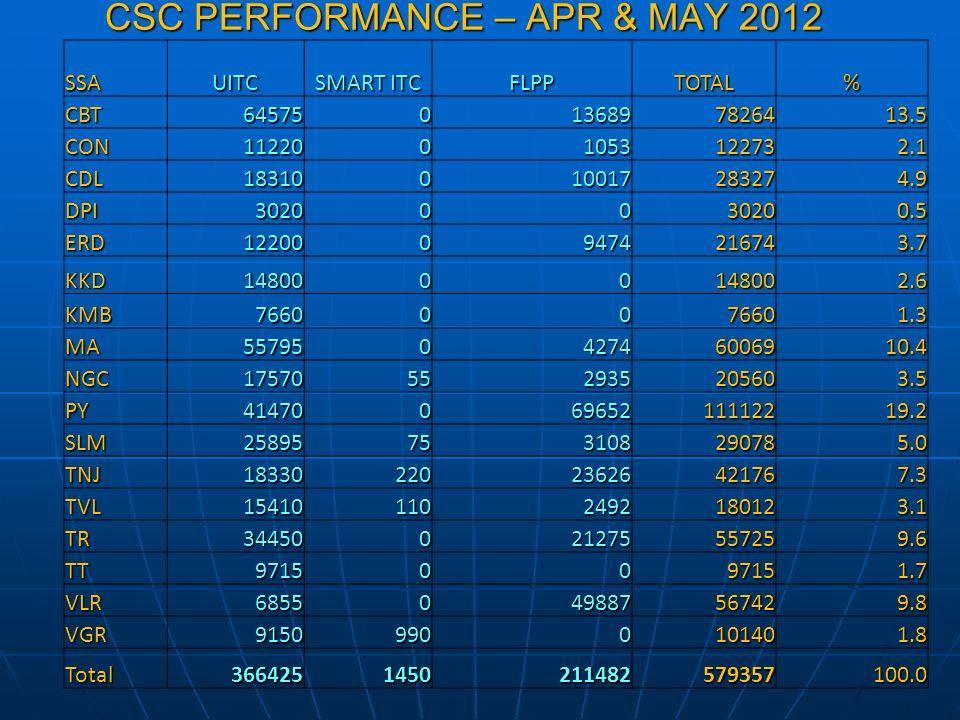 CSC PERFORMANCE – APR & MAY 2012 SSAUITC SMART ITC FLPPTOTAL% CBT645750136897826413.5 CON1122001053122732.1 CDL18310010017283274.9 DPI30200030200.5 ER