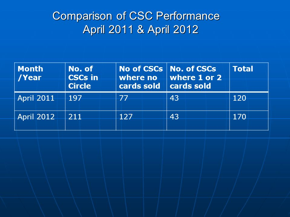 Month /Year No. of CSCs in Circle No of CSCs where no cards sold No. of CSCs where 1 or 2 cards sold Total April 20111977743120 April 201221112743170