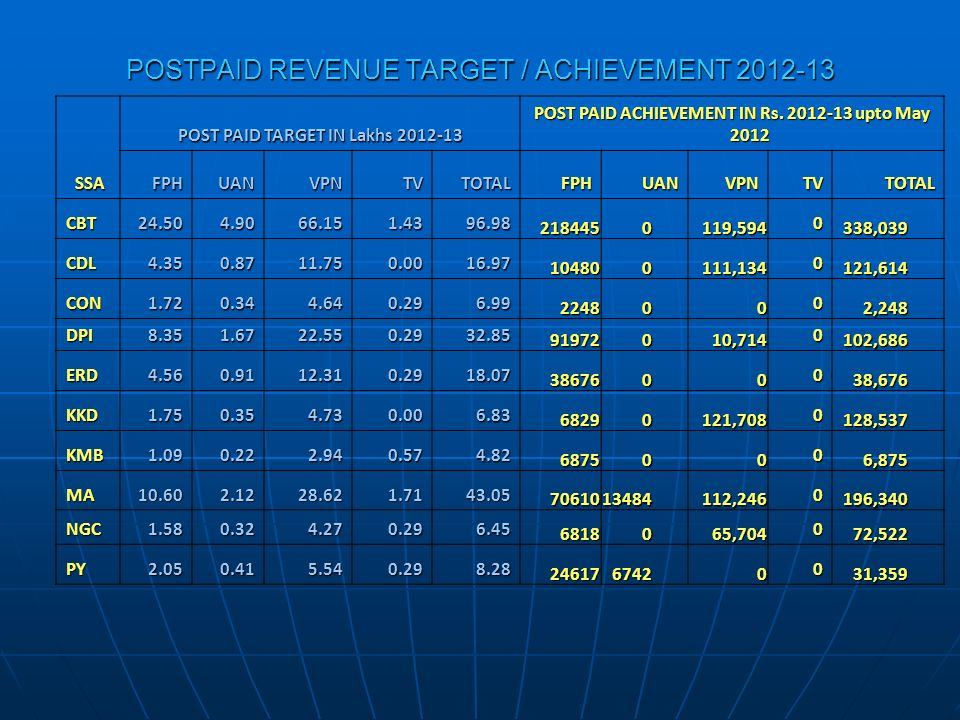 POSTPAID REVENUE TARGET / ACHIEVEMENT 2012-13 SSA SSA POST PAID TARGET IN Lakhs 2012-13 POST PAID ACHIEVEMENT IN Rs. 2012-13 upto May 2012 FPHUANVPNTV